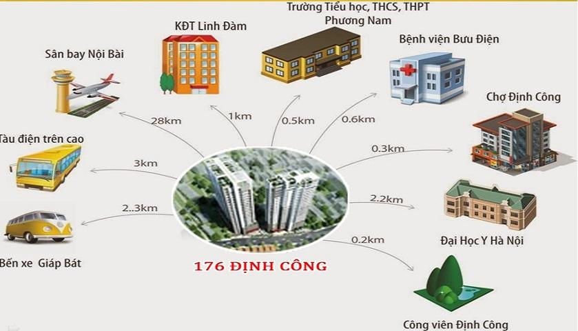 Phân phối chung cư sky central 176 định công giá 25tr/m2