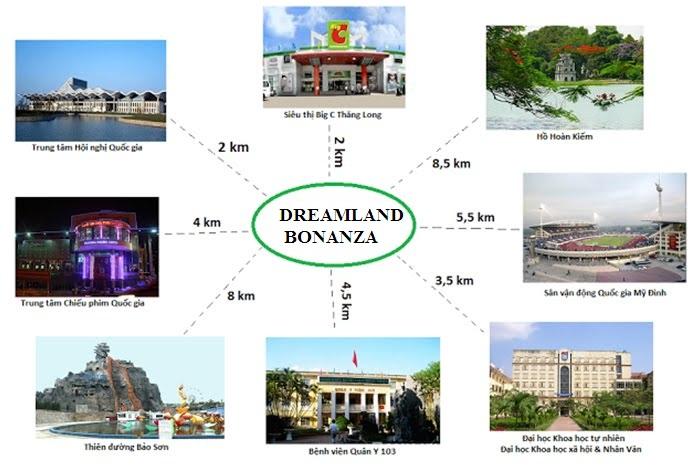 Liên kết vùng dự án DreamLand Bonanza